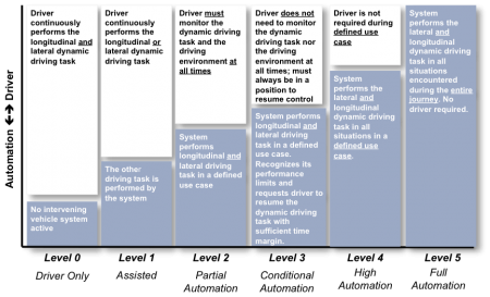 OICA 6 levels of assisted driving