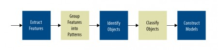 Computer vision pipeline