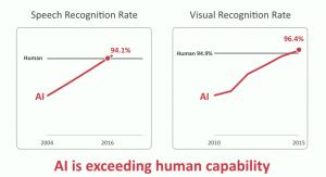 AI surpasses humans