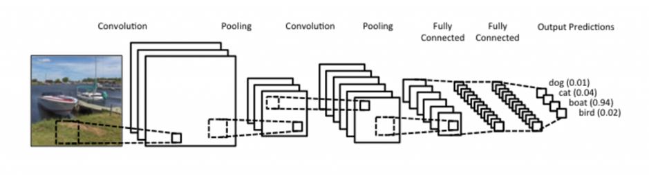 deep learning figure