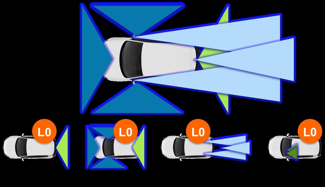 SAE Level 0 automotive cameras