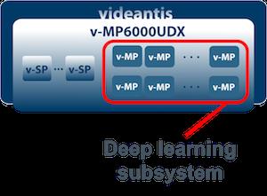 Deep learning v-MP6000UDX processor